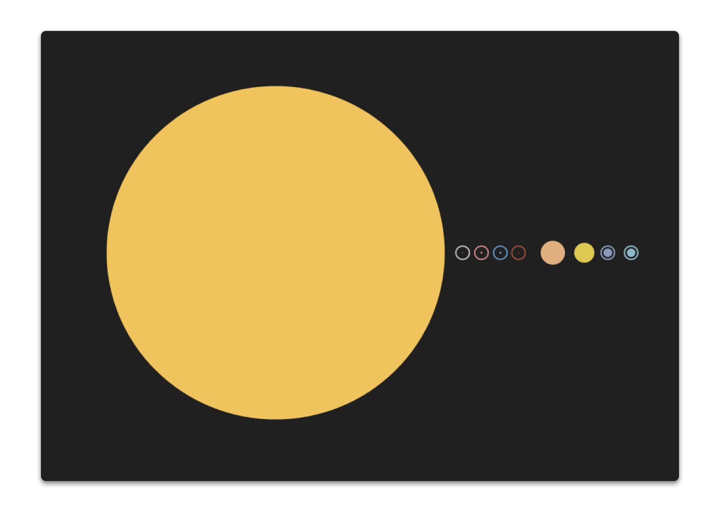 Comparing sizes of solar system